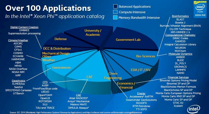 intel-xeon-applications